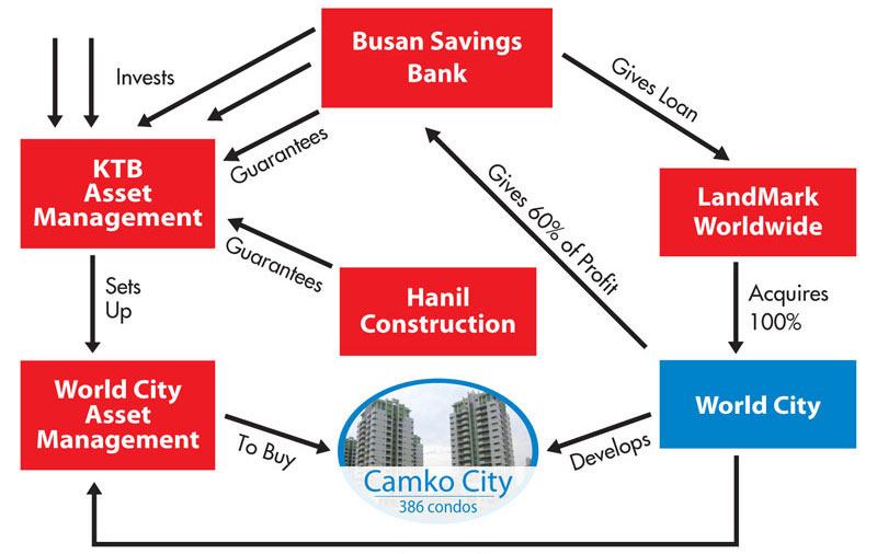 Camko Struggles To Move Beyond Crash The Cambodia Daily