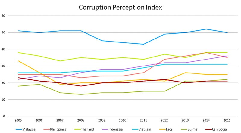 The scores of Southeast Asian countries over the past 10 years in Transparency International's Corruption Perceptions Index. Brunei, which was not included in the index, and Singapore, which scored significantly higher than other countries in the region, have been omitted. (Chan Vincent/The Cambodia Daily)
